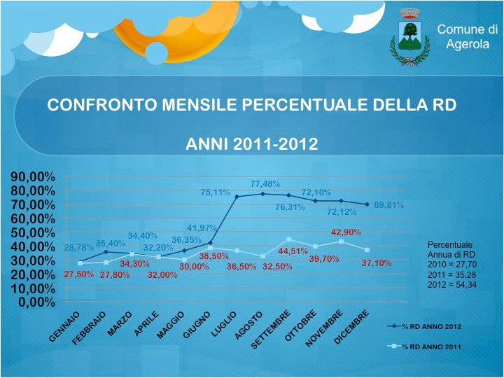 confronto raccolta differenziata